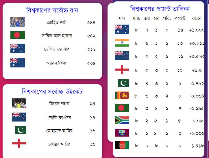 বিশ্বকাপে সর্বচ্চো রান এবং পয়েন্ট তালিকা